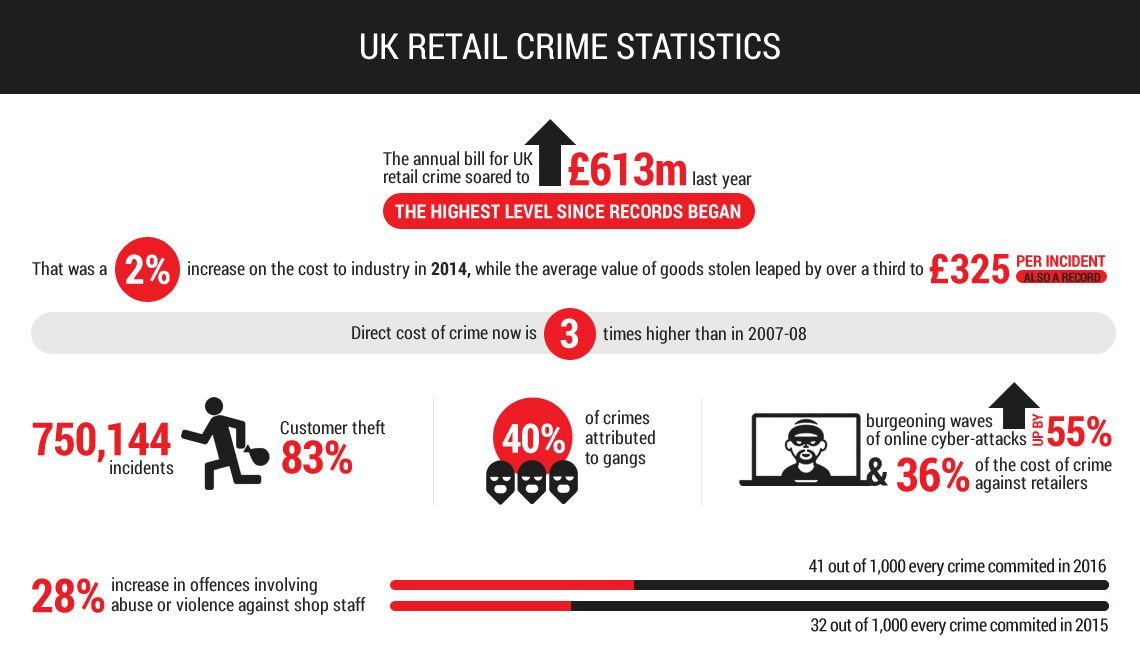 Maxtag-Infogaphic-UK-Retail-Crime.jpg